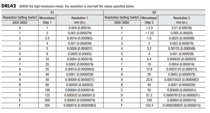 DRL42 Resolution Setting Table.png