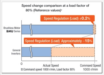BMU speed regulation comparison with AC motors + inverters.jpg